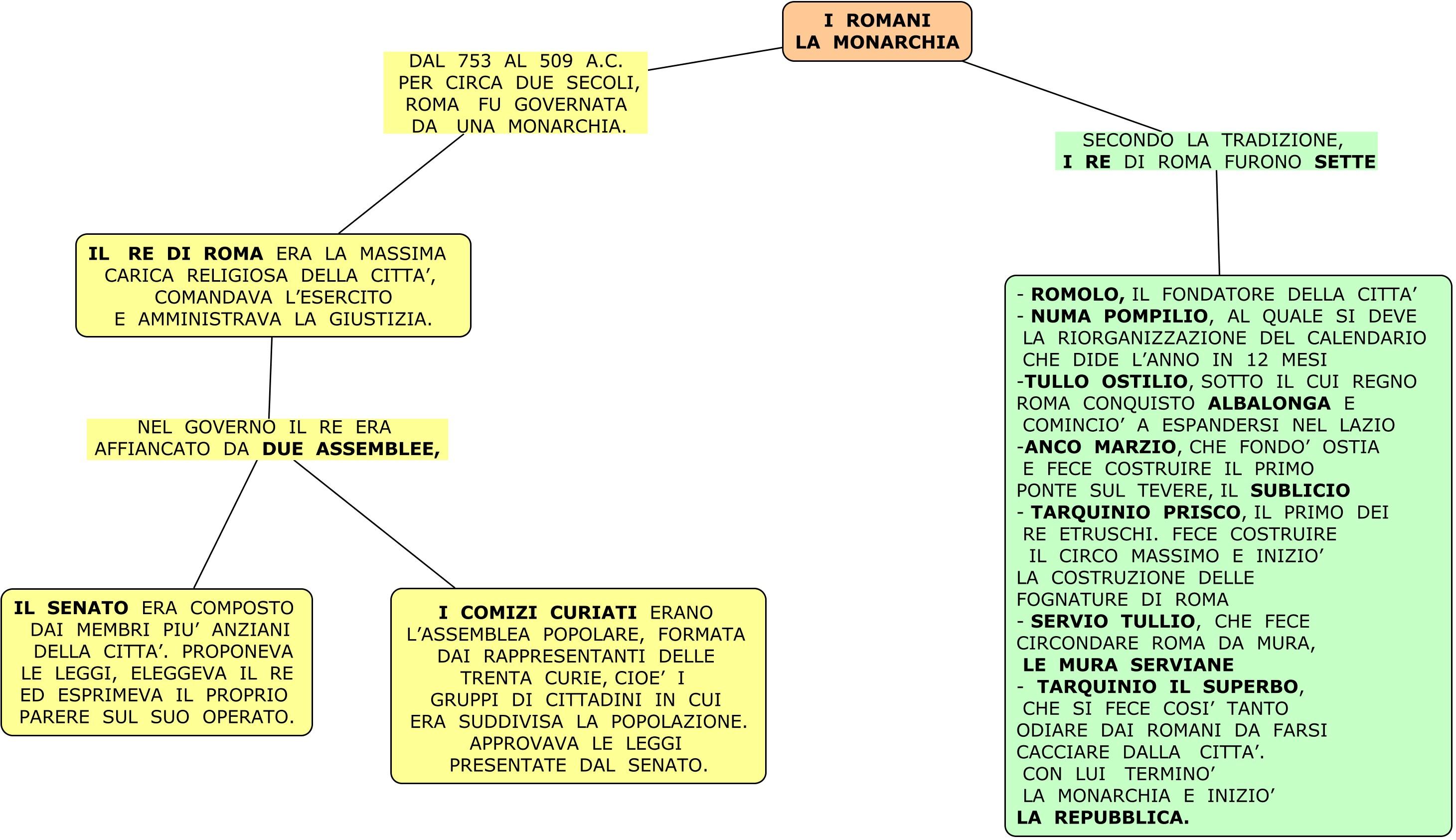 LA MONARCHIA I ROMANI 2