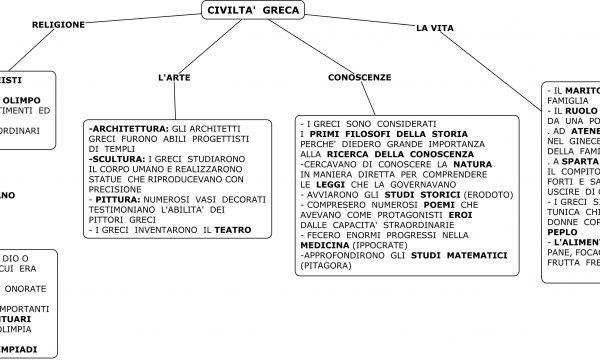"""""""CIVILTA' GRECA"""" CARATTERISTICHE"""