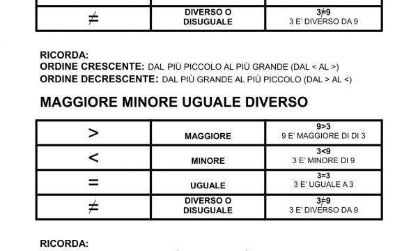MAGGIORE  MINORE  UGUALE  DIVERSO